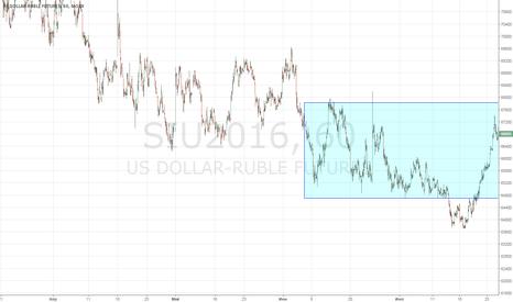 SIU2016: Рубль лонг, но только после подтверждения