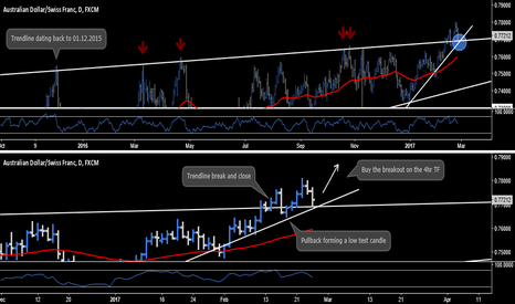 AUDCHF: AUD.CHF - Daily Outlook