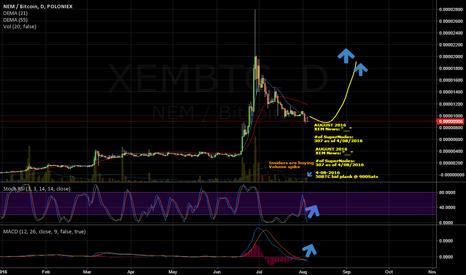 XEMBTC: XEM Go Long