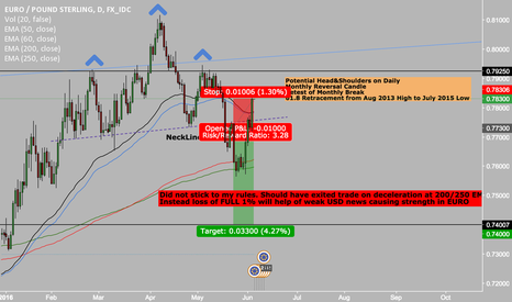 EURGBP: eurgbp didnt stick to my rules
