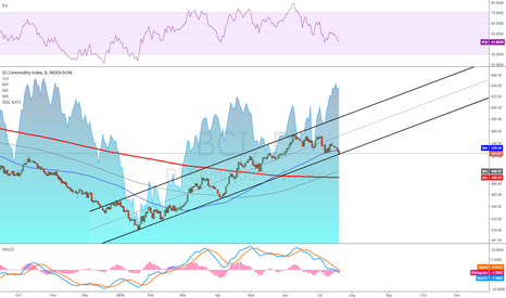 BCI: Early Stages of A New Bull Market Or Bull Trap In A Bear Market?