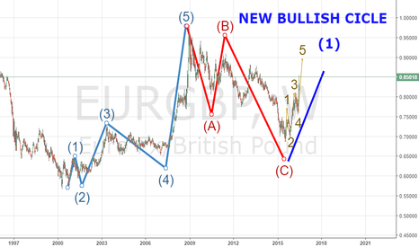 EURGBP: EURGBP NEW BULLISH CYCLE