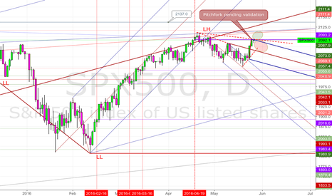 SPX500: 20160526 Pitchfork pending validation on SPX500 daily
