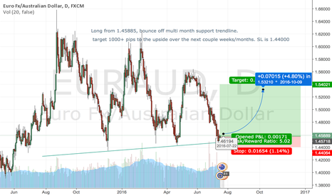 EURAUD: LONG EURAUD off Multi-Month support trendline