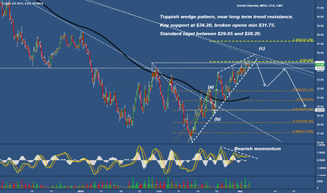 CL1!: Crude oil g toppish, losing momentum, near importance resistance