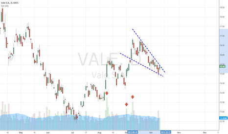 VALE: Falling Wedge. Get ready for upside break. 16.50 is next