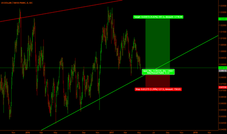 USDCHF: Usd/Chf - We are approaching the buy area