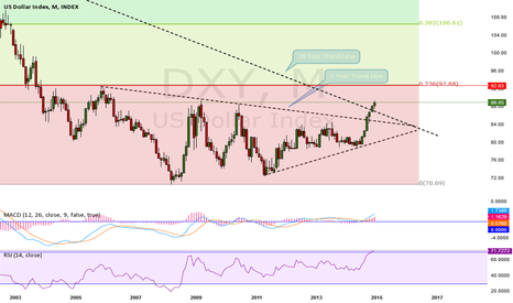 DXY: Yellen  Take Away, Bullish USD