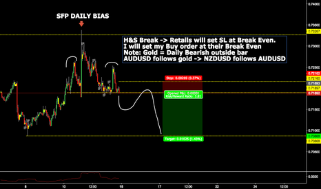 NZDUSD: $NZDUSD Trade for next week