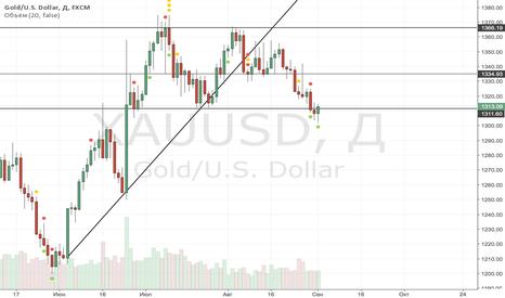 XAUUSD: Окончание коррекции по золоту