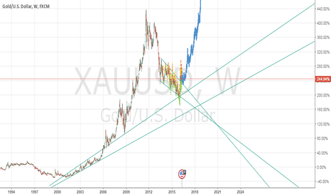 XAUUSD: GOLD Hard Bottom