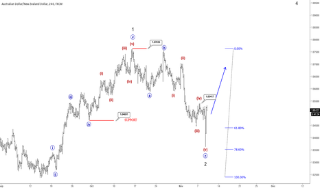 AUDNZD: AUDNZD Showing Singns Of A Completed Correction