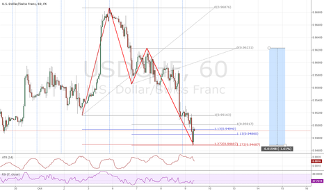 USDCHF: USDCHF Confluence with less obvious harmonics