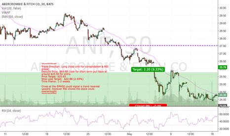 ANF: ANF - Long (19MAY16)