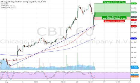 CBI: CBI long setup (lower trendline reversal)