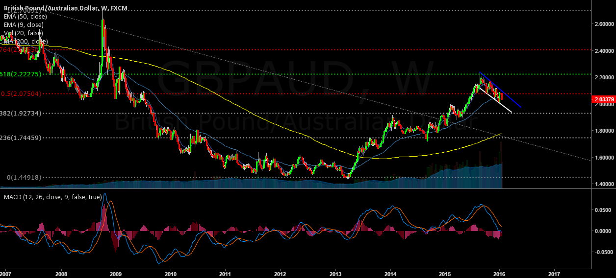 GBPAUD STRUCTURE BREAKOUT