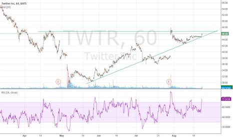 TWTR: Strong bullish