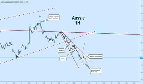 AXY: AUD:  Next Few Days Will Be Critical