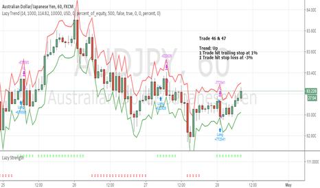 AUDJPY: April Trade 46 & 47 - AUDJPY (Loss 2%)