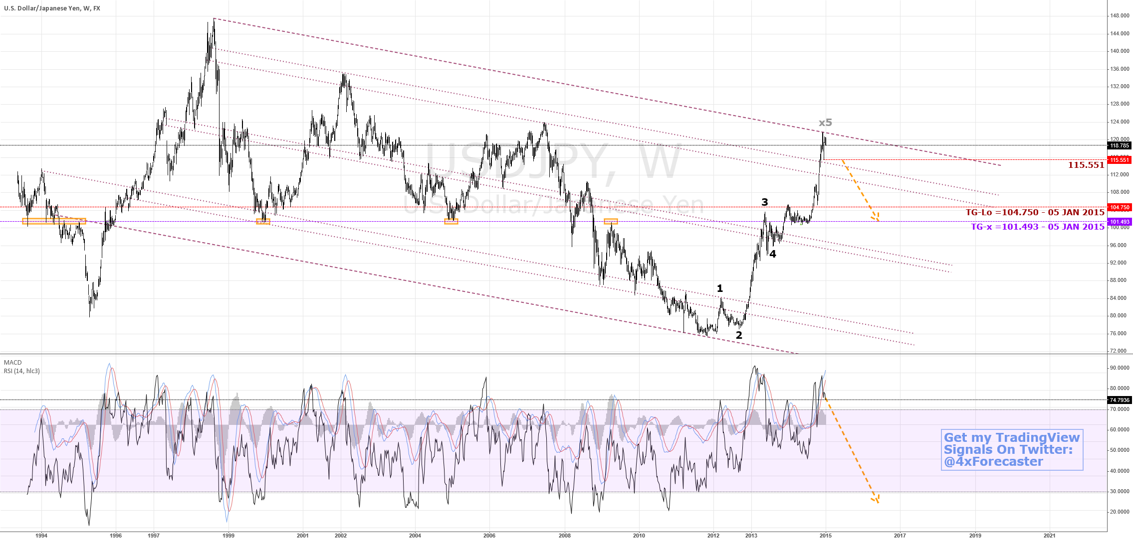 Potential Reversal To 101.493 | $JPY $USD $Nikkei #BOJ #forex