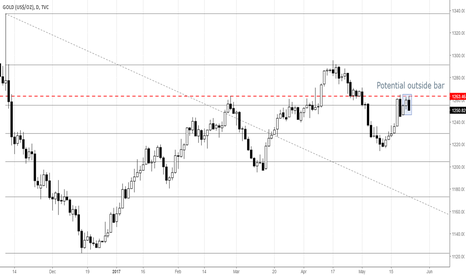 GOLD: GOLD with potential shorts? Under important resistance zone