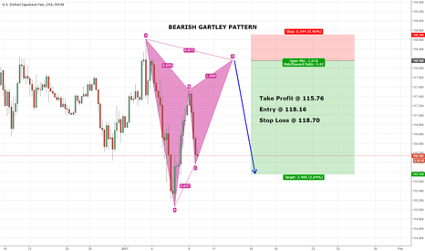 USDJPY: USDJPY VERY DEEP!!! GARTLEY PATTERN!!! 4 : 1 risk/reward