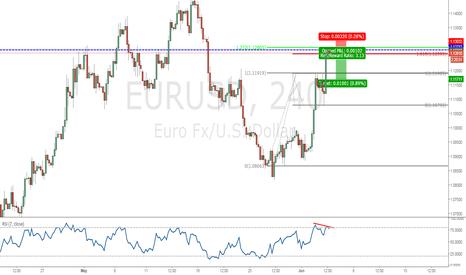 EURUSD: Short Opportunity