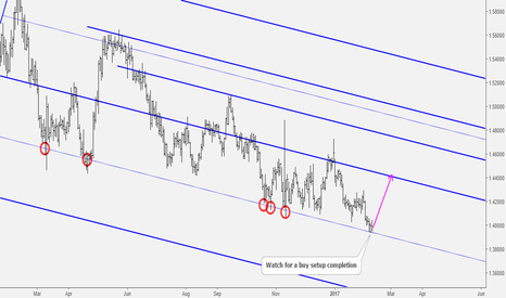 EURAUD: EURAUD Price at a Strong Support Level