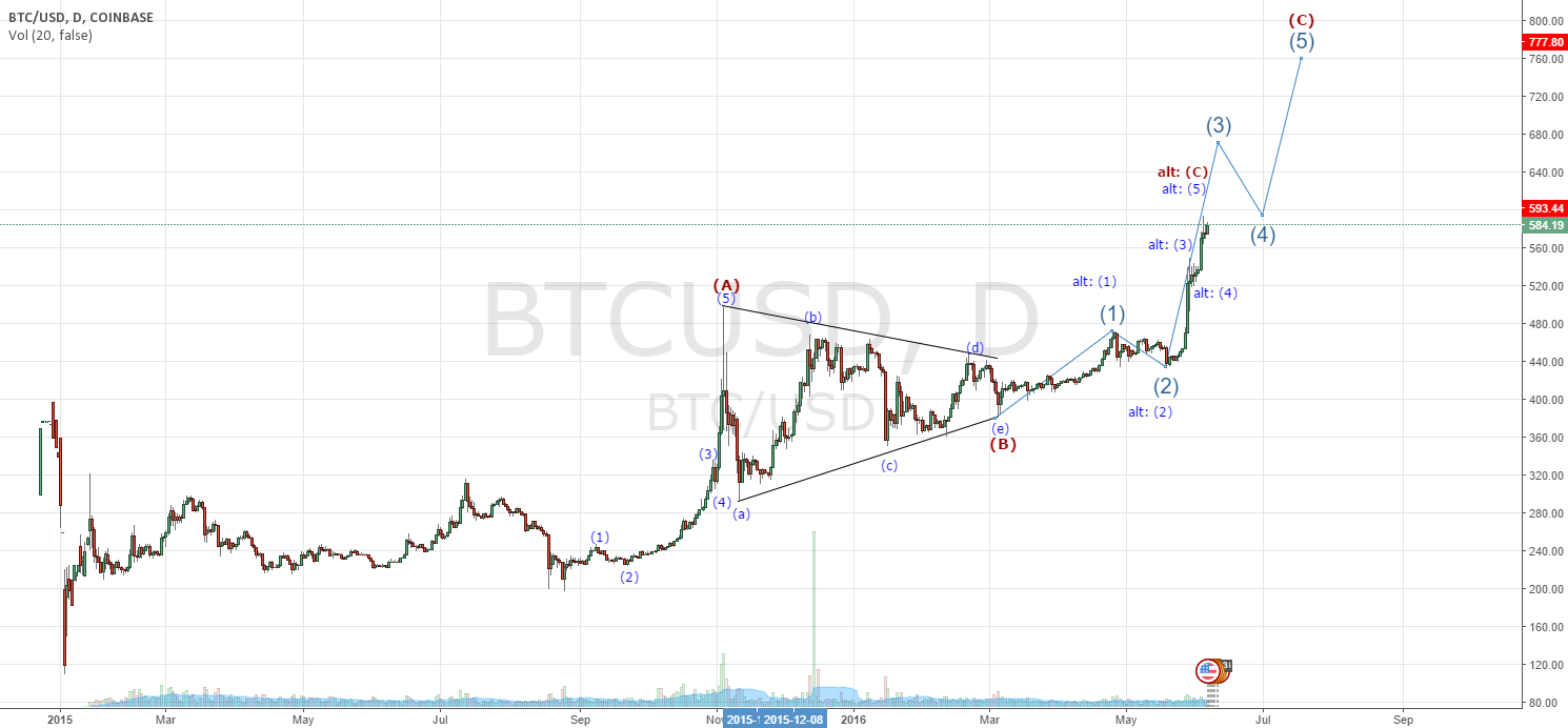Coinbase Elliott Wave count take profits await short opportunity