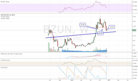 BZUN: weekly