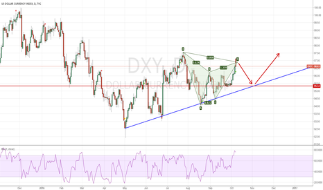 DXY: DXY may back to 95.30/50