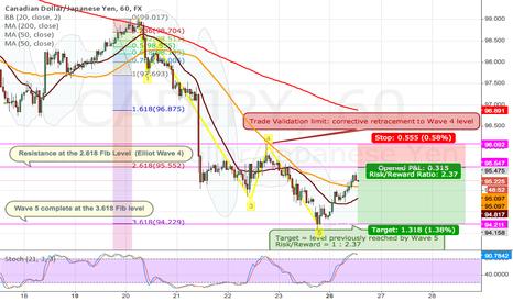 CADJPY: Elliott Wave: exhaustion of correction at Wave 4 lvl resistance