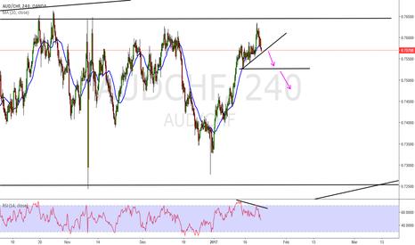 AUDCHF: AUD/CHF Short