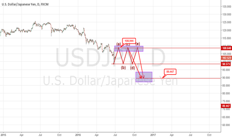 USDJPY: A long term view about the pair USD/JPY