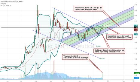 INO: Inovio Ready to Move Through the $2.23 Resistance