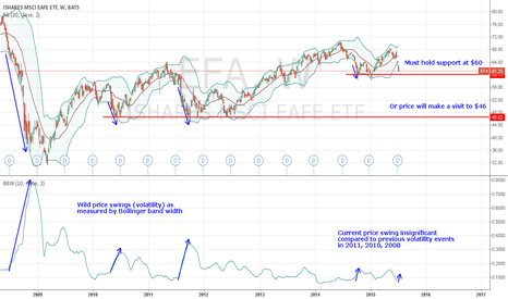 EFA: International EAFE index fund is a buy above $60, short below it