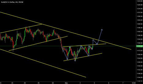XAUUSD: short term buy set up