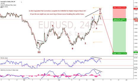 EURUSD: EURUSD Elliott Wave Analysis. Flat Correction Completed