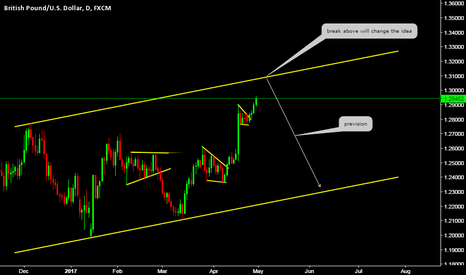 GBPUSD: Weekly Perspective (Cable)