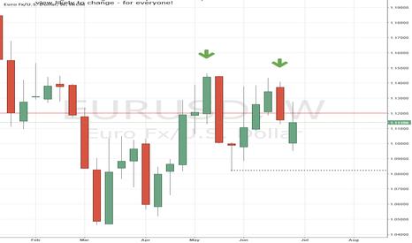 EURUSD: EURUSD downside pressure still on