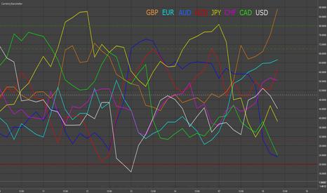 EURUSD: GBP & AUD - Currency Barometer Update