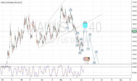 "XAUUSD: XAU/USD completing ""C"" Wave  Possible Short on rejection of TL"
