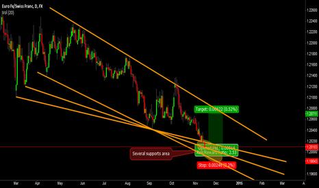 EURCHF: Trade 10: EurChf Short term