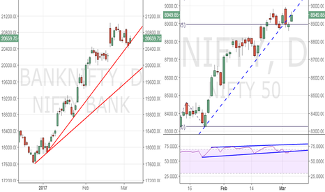 BANKNIFTY: Nifty bears – wait for breach of trend line on Bank nifty