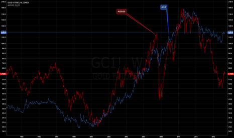 GC1!: Gold and AUD/USD