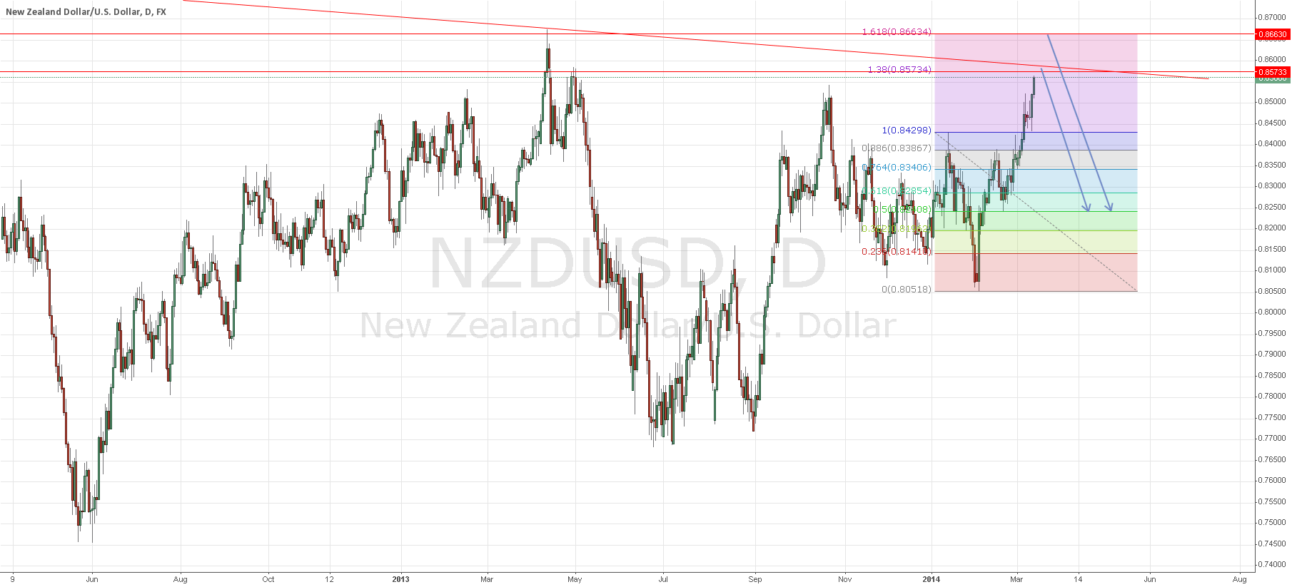 Short NZD/USD between 138 and 161.8 fib levels