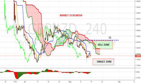 GBPNZD: PANOPTIC WEEKLY MAP GBPNZD (15-19 OF AUGUST)