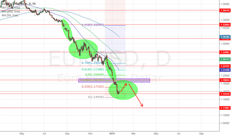 EURUSD: beware of high volatility during high profile announcements