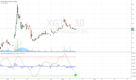 XGTI: Maybe the uptrend of the wave.