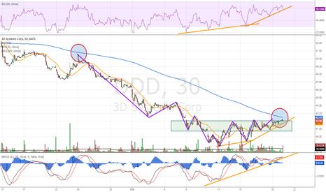 DDD: DDD Near buy point?